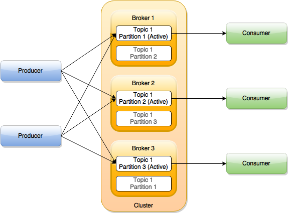 Apache Kafka Diagram